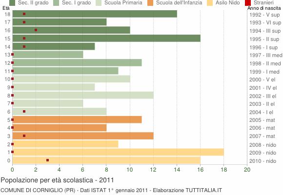 Grafico Popolazione in età scolastica - Corniglio 2011