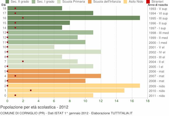 Grafico Popolazione in età scolastica - Corniglio 2012