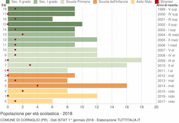 Grafico Popolazione in età scolastica - Corniglio 2018