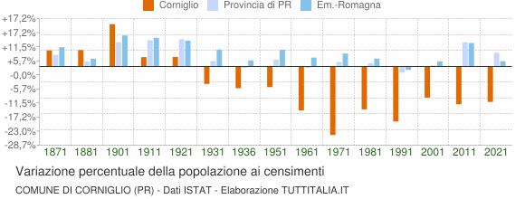 Grafico variazione percentuale della popolazione Comune di Corniglio (PR)