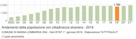 Grafico andamento popolazione stranieri Comune di Massa Lombarda (RA)