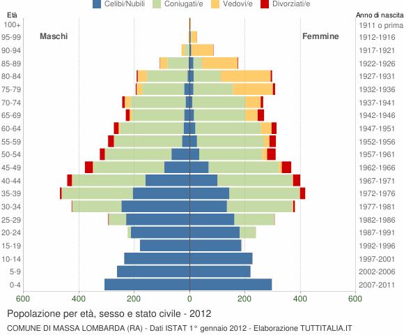 Grafico Popolazione per età, sesso e stato civile Comune di Massa Lombarda (RA)