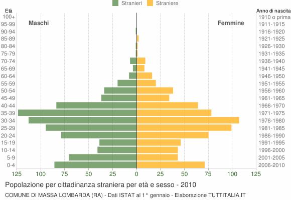 Grafico cittadini stranieri - Massa Lombarda 2010