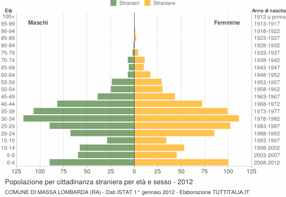 Grafico cittadini stranieri - Massa Lombarda 2012