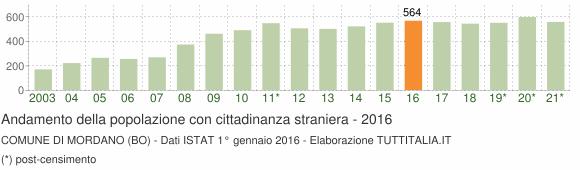 Grafico andamento popolazione stranieri Comune di Mordano (BO)