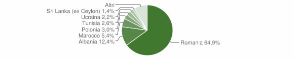 Grafico cittadinanza stranieri - Mordano 2012