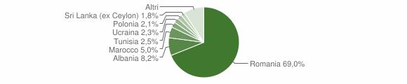 Grafico cittadinanza stranieri - Mordano 2016