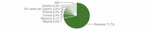 Grafico cittadinanza stranieri - Mordano 2019