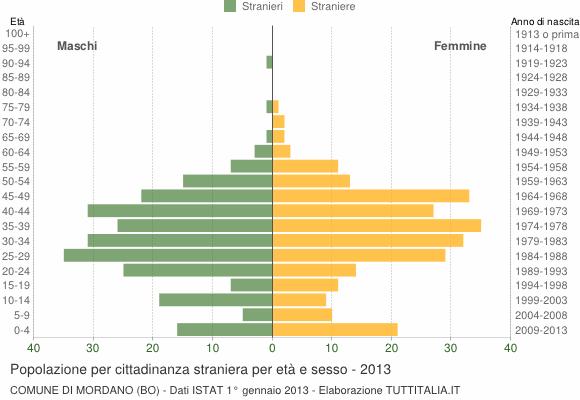 Grafico cittadini stranieri - Mordano 2013