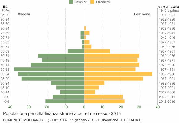 Grafico cittadini stranieri - Mordano 2016