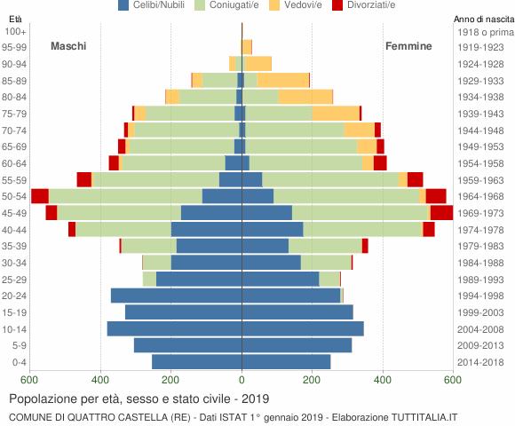 Grafico Popolazione per età, sesso e stato civile Comune di Quattro Castella (RE)