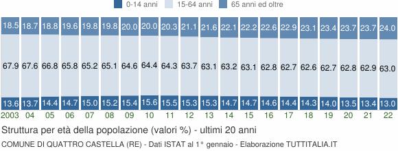 Grafico struttura della popolazione Comune di Quattro Castella (RE)