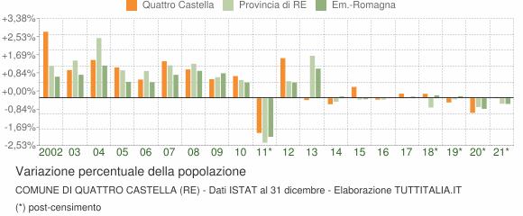 Variazione percentuale della popolazione Comune di Quattro Castella (RE)