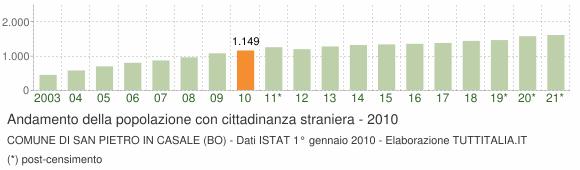 Grafico andamento popolazione stranieri Comune di San Pietro in Casale (BO)