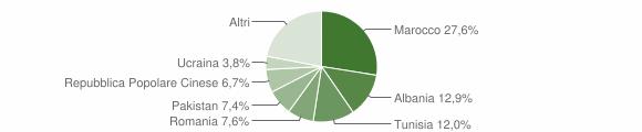 Grafico cittadinanza stranieri - San Pietro in Casale 2007