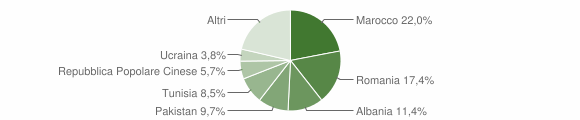 Grafico cittadinanza stranieri - San Pietro in Casale 2010