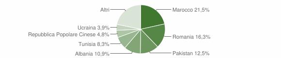 Grafico cittadinanza stranieri - San Pietro in Casale 2011