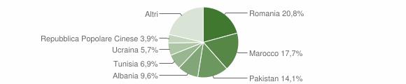 Grafico cittadinanza stranieri - San Pietro in Casale 2015