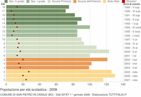 Grafico Popolazione in età scolastica - San Pietro in Casale 2008