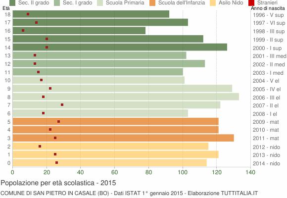 Grafico Popolazione in età scolastica - San Pietro in Casale 2015