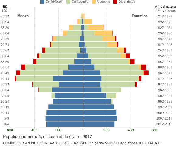 Grafico Popolazione per età, sesso e stato civile Comune di San Pietro in Casale (BO)