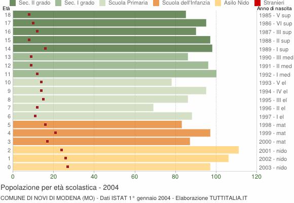 Grafico Popolazione in età scolastica - Novi di Modena 2004