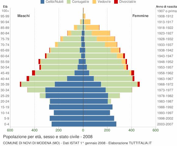 Grafico Popolazione per età, sesso e stato civile Comune di Novi di Modena (MO)