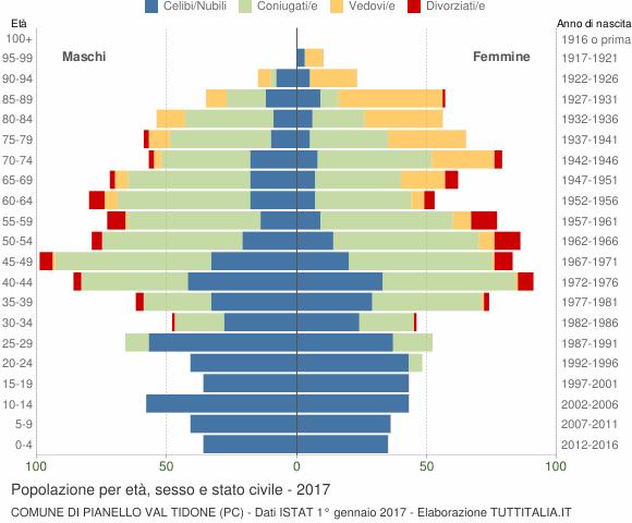 Grafico Popolazione per età, sesso e stato civile Comune di Pianello Val Tidone (PC)