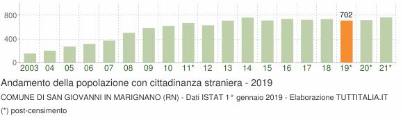 Grafico andamento popolazione stranieri Comune di San Giovanni in Marignano (RN)