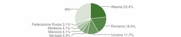 Grafico cittadinanza stranieri - San Giovanni in Marignano 2019