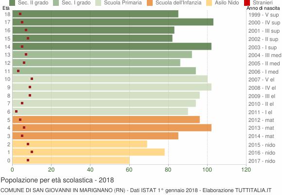 Grafico Popolazione in età scolastica - San Giovanni in Marignano 2018