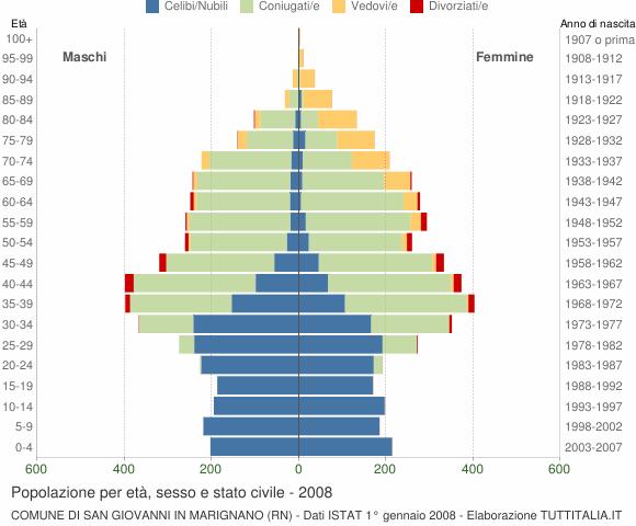 Grafico Popolazione per età, sesso e stato civile Comune di San Giovanni in Marignano (RN)