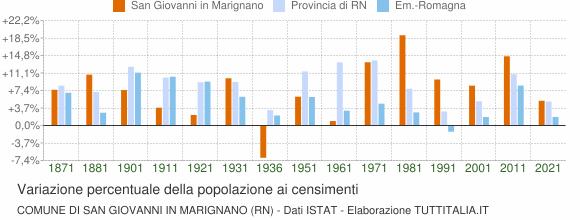 Grafico variazione percentuale della popolazione Comune di San Giovanni in Marignano (RN)