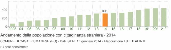 Grafico andamento popolazione stranieri Comune di Casalfiumanese (BO)