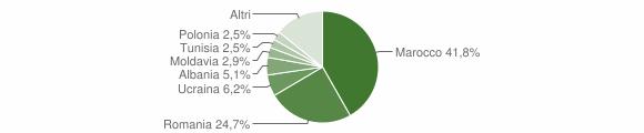 Grafico cittadinanza stranieri - Casalfiumanese 2012