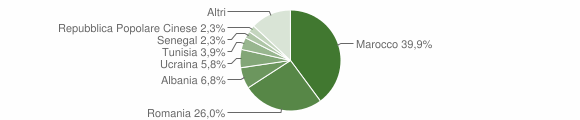 Grafico cittadinanza stranieri - Casalfiumanese 2014