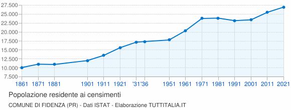 Grafico andamento storico popolazione Comune di Fidenza (PR)
