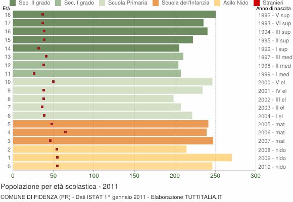 Grafico Popolazione in età scolastica - Fidenza 2011