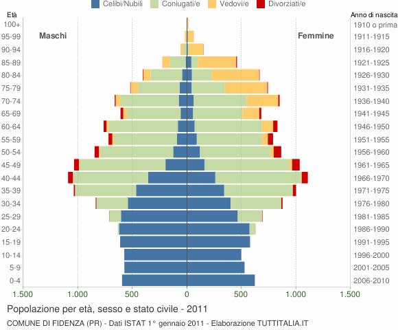 Grafico Popolazione per età, sesso e stato civile Comune di Fidenza (PR)