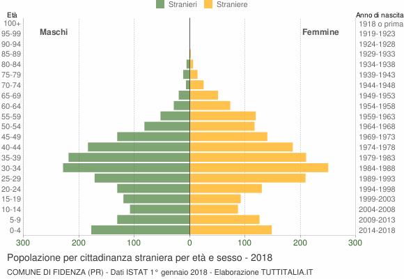 Grafico cittadini stranieri - Fidenza 2018