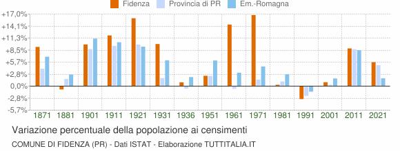 Grafico variazione percentuale della popolazione Comune di Fidenza (PR)