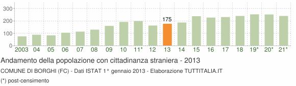 Grafico andamento popolazione stranieri Comune di Borghi (FC)