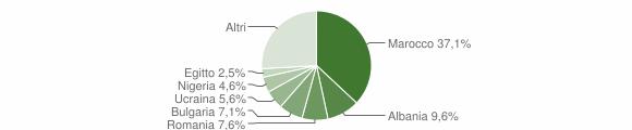 Grafico cittadinanza stranieri - Borghi 2011