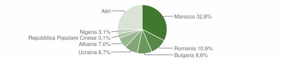 Grafico cittadinanza stranieri - Borghi 2017