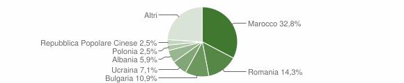 Grafico cittadinanza stranieri - Borghi 2018