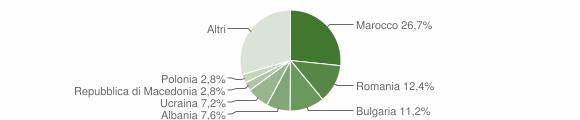 Grafico cittadinanza stranieri - Borghi 2019