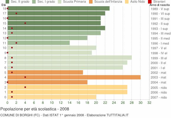 Grafico Popolazione in età scolastica - Borghi 2008