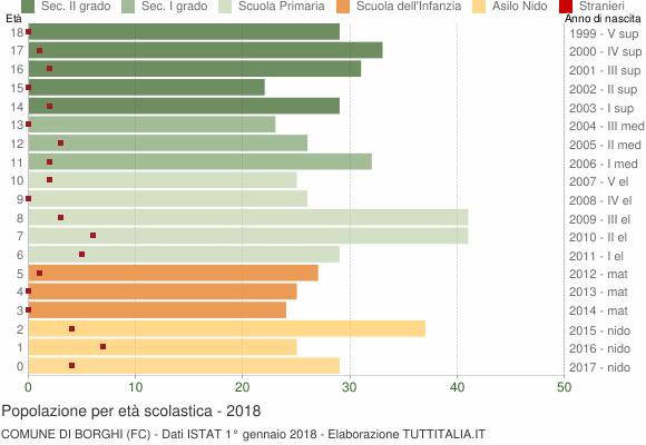 Grafico Popolazione in età scolastica - Borghi 2018