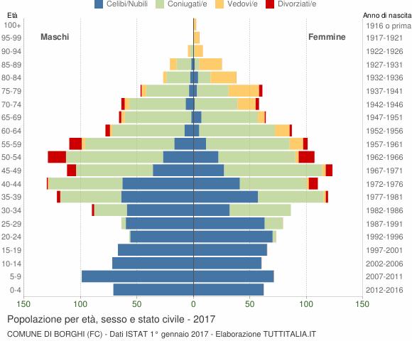 Grafico Popolazione per età, sesso e stato civile Comune di Borghi (FC)