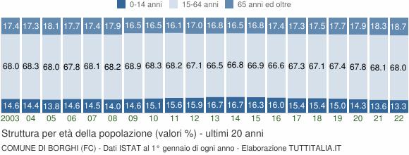 Grafico struttura della popolazione Comune di Borghi (FC)
